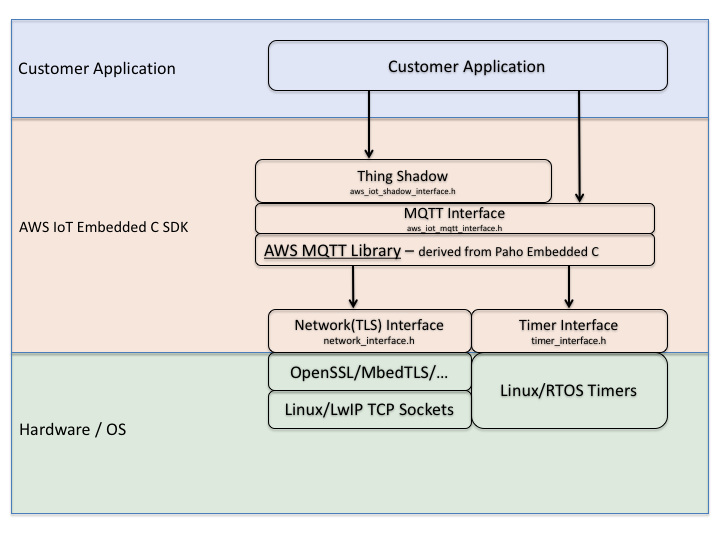 AWS IoT Embedded C Device SDK: SDK Architecture and Design